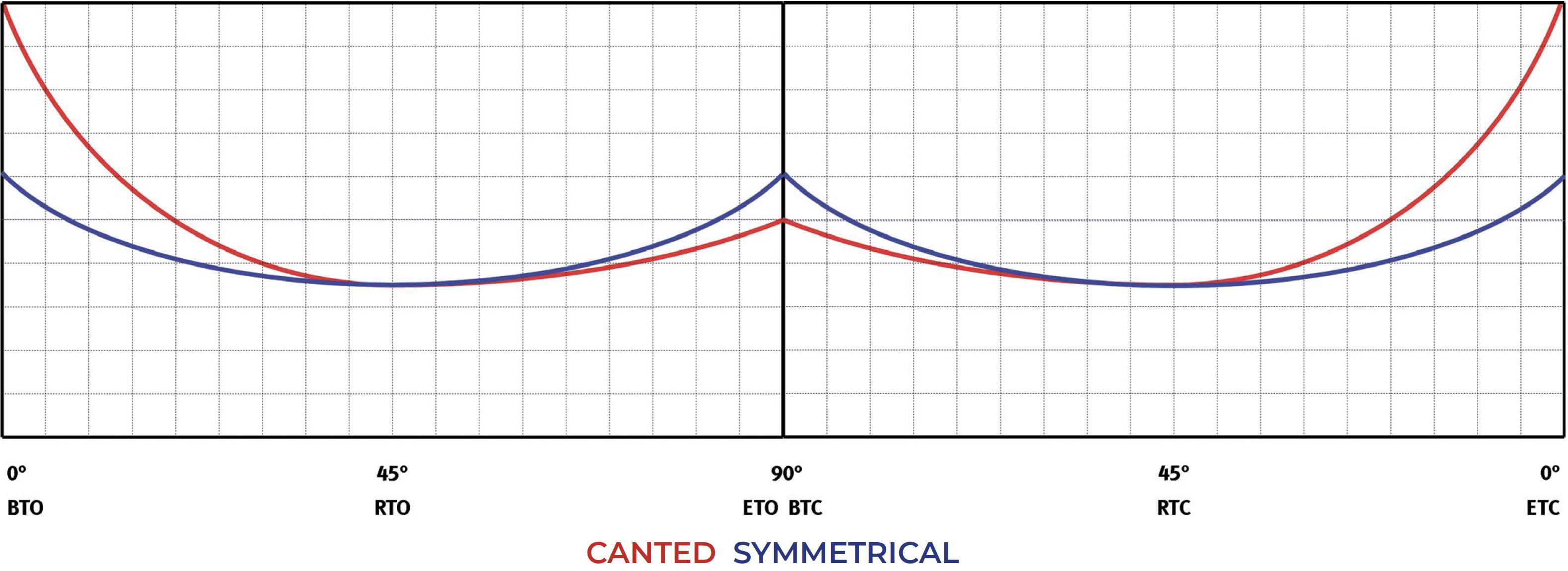 Doppeltwirkender pneumatischer Stellantrieb GD Heavy Duty Carbonstahl - diagramme und anlaufmomente  - Doppeltwirkend – Tabelle Anlaufmomente (Drehmomente)