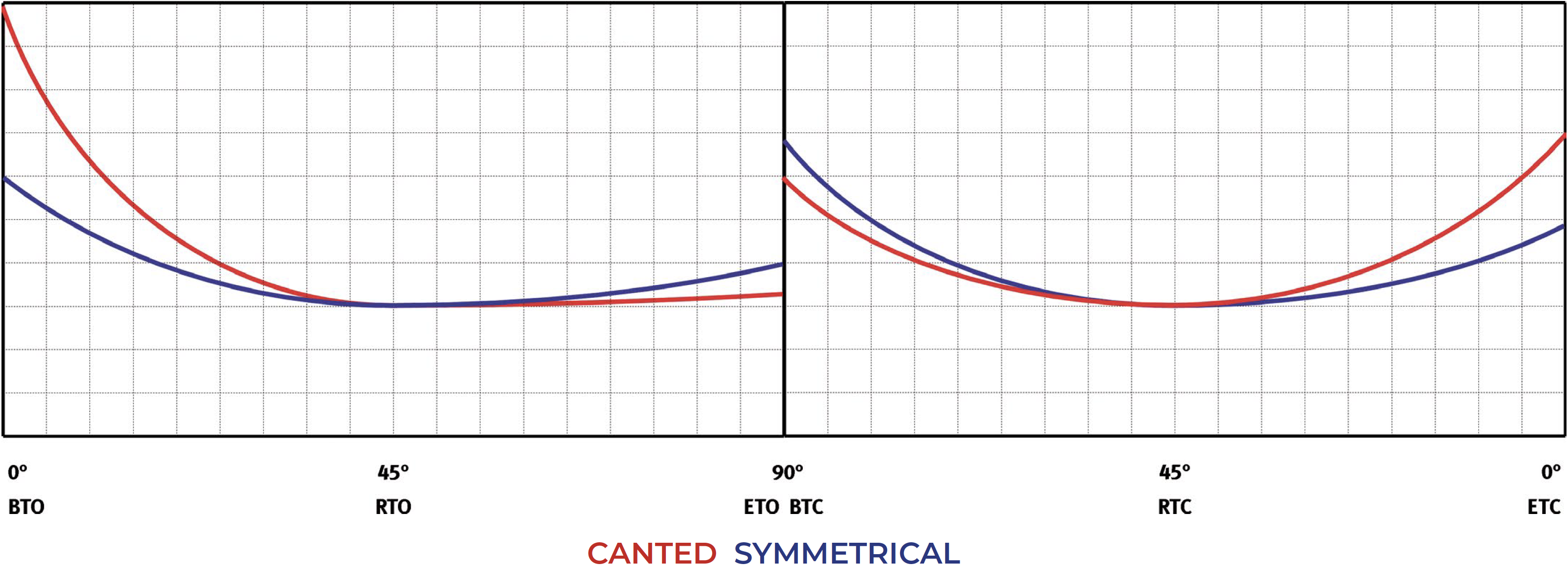 Einfachwirkender pneumatischer Stellantrieb GS Heavy Duty Carbonstahl - diagramme und anlaufmomente  - Einfachwirkend normal offen- Tabelle Anlaufmomente (Drehmomente)