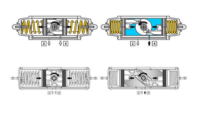 Einfachwirkender pneumatischer Stellantrieb GS aus Aluminium - merkmale - FUNKTIONSSCHEMA PNEUMATISCHER STELLANTRIEB GS