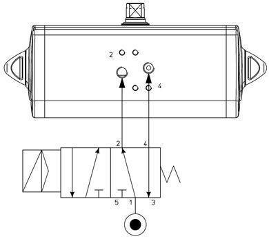 Doppeltwirkender pneumatischer Stellantrieb GD aus Aluminium - merkmale -