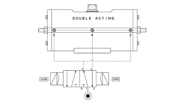 Doppeltwirkender pneumatischer Stellantrieb GD aus Edelstahl 316 Stabstahl - merkmale -