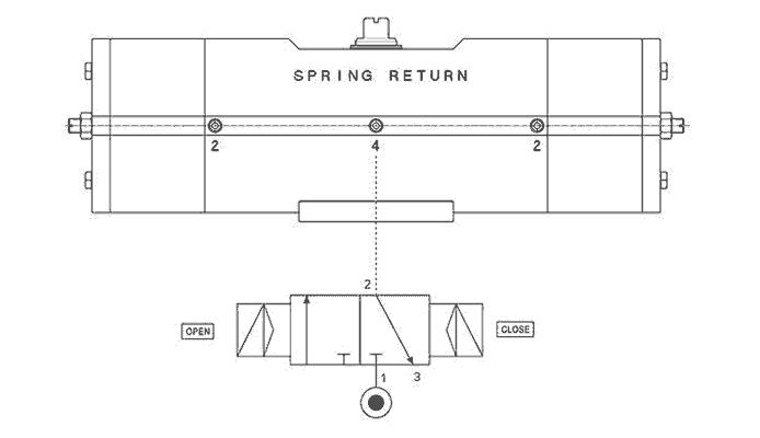 Einfachwirkender pneumatischer Stellantrieb GS aus Edelstahl 316 Strangguss - merkmale -