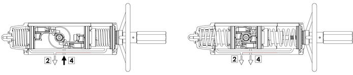 Einfachwirkender pneumatischer Stellantrieb GSV mit integrierter Handsteuerung - merkmale - Funktionsschema für Stellantrieb mit integrierter Handsteuerung