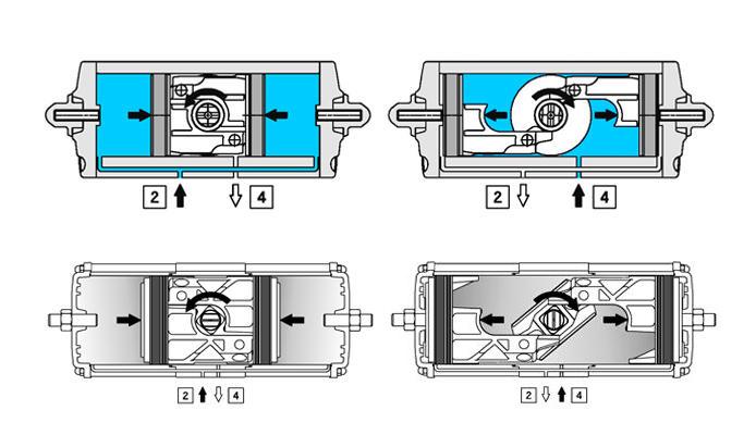 Doppeltwirkender pneumatischer Stellantrieb GD aus Aluminium - merkmale - FUNKTIONSSCHEMA PNEUMATISCHER STELLANTRIEB GD