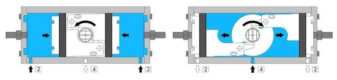 Doppeltwirkender pneumatischer Stellantrieb GD aus Edelstahl 316 Stabstahl - merkmale - FUNKTIONSSCHEMA PNEUMATISCHER STELLANTRIEB GD