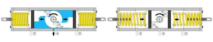 Einfachwirkender pneumatischer Stellantrieb GS aus Edelstahl 316 Strangguss - merkmale - FUNKTIONSSCHEMA PNEUMATISCHER STELLANTRIEB GS