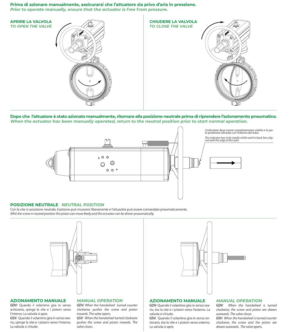 Einfachwirkender pneumatischer Stellantrieb GSV mit integrierter Handsteuerung - merkmale - Funktionsschema Stellantrieb mit integriertem Handrad